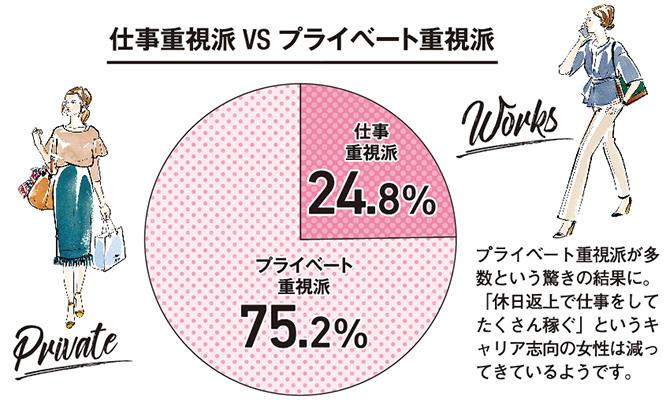 仕事重視派とプライベート重視派の割合